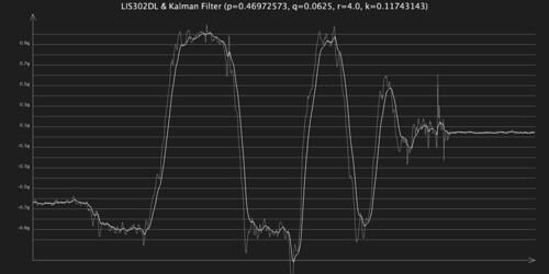 Process Noise 0.125