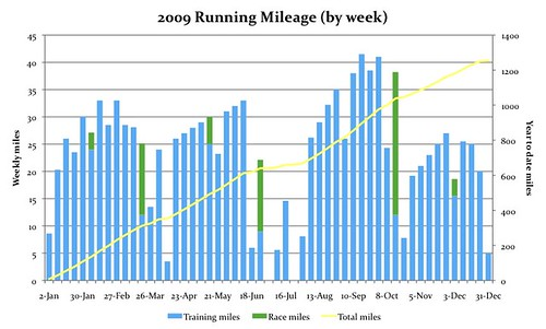 2009 Running Mileage (by week)