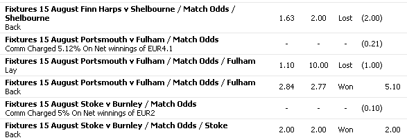 football_betting_stoke_fulham_shelbourne
