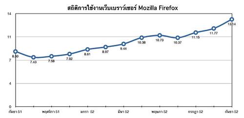 Thailand Firefox Market Share Sep 08 - Sep09