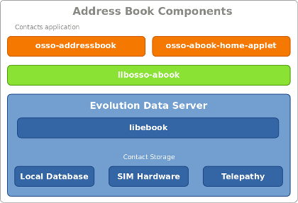 Address book components