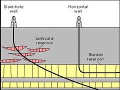 slant_and_horizontal_drill_diagram