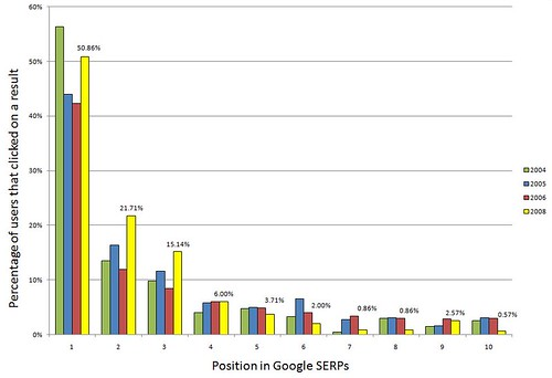 SERP Click distribution CTR vs Ranking 2004-2008