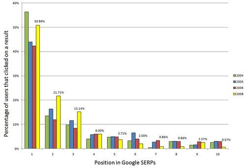 Model: rendement SEO investering voorspellen