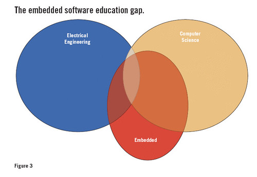 The embedded software education gap
