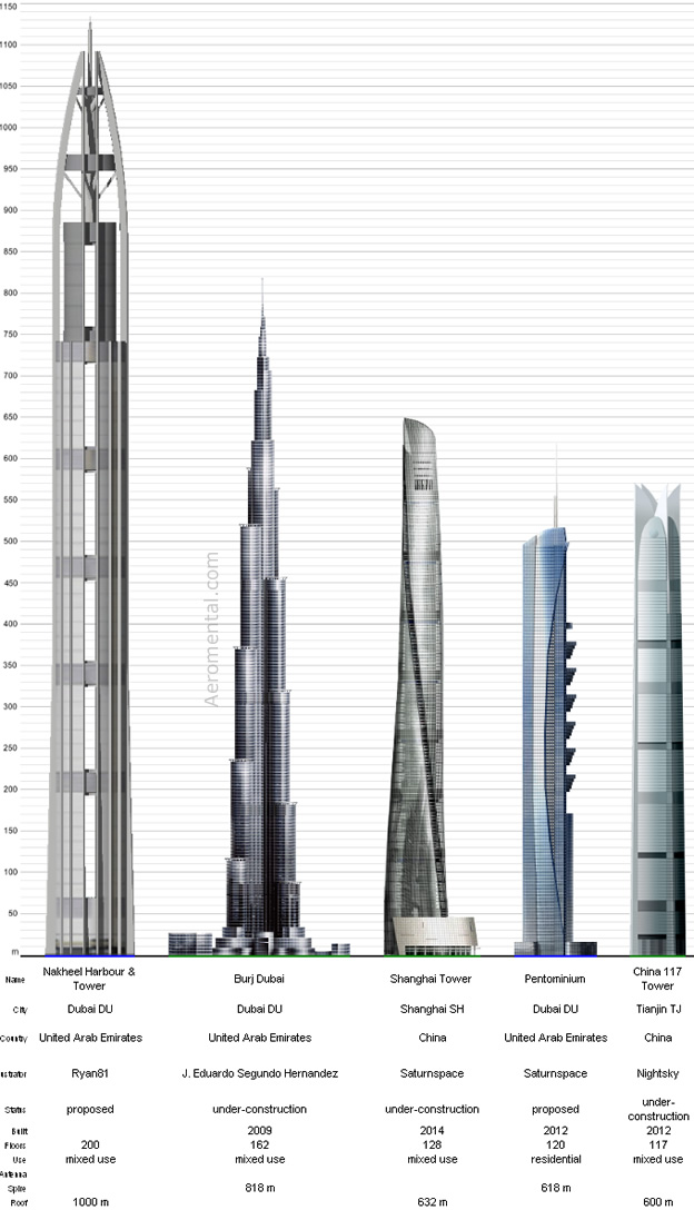 Top 5 tallest buildings for 2010 and 2014
