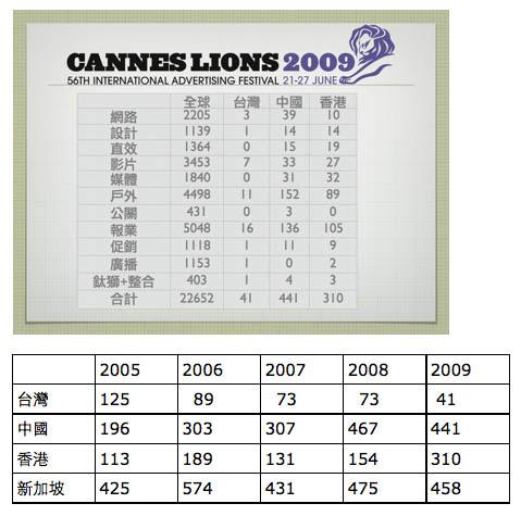2009台灣坎城統計