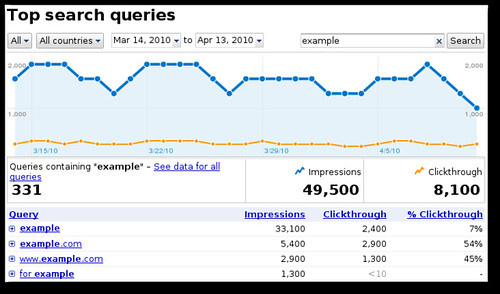 Google WMT Top Search Queries Chart