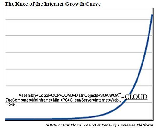 "in an exponential growth curve and the beginning of the ""real"" Internet."
