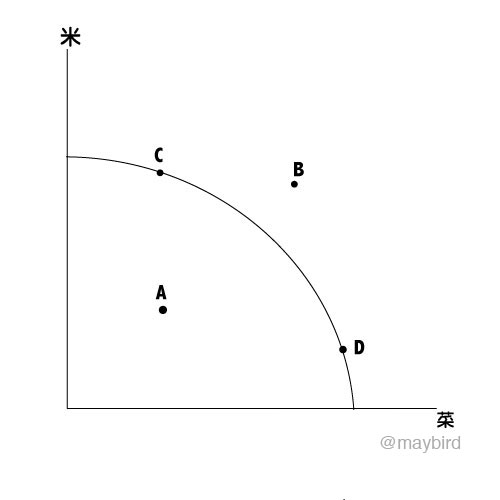 ppc生產可能曲線