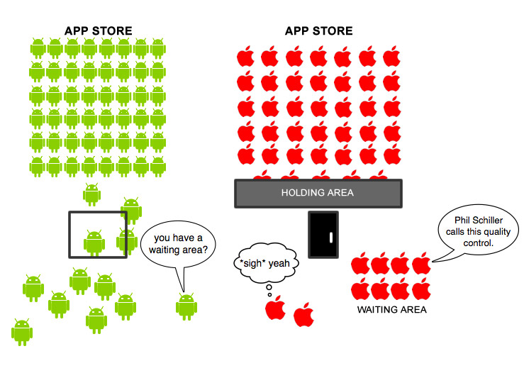 Android Market vs iTunes App Store