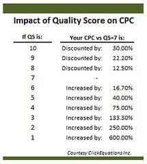 Google quality score impact CPC