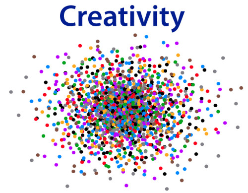 Creativity (...as dots)