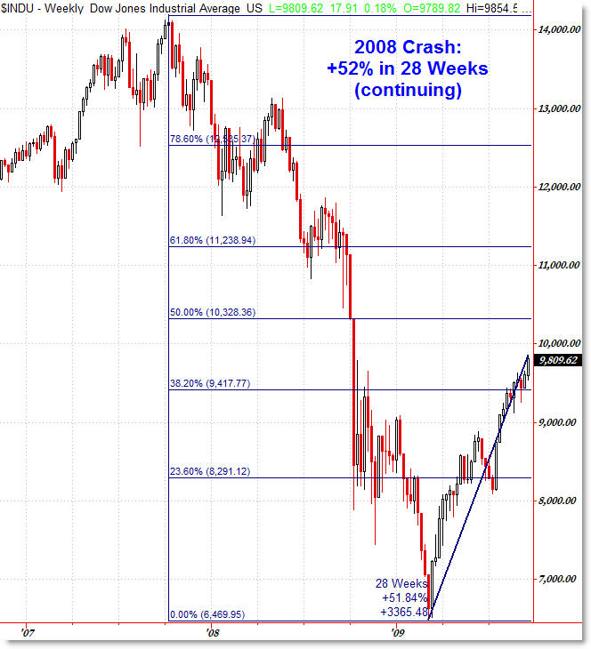 A Look at the 1929, 1938, and Current Recoveries | Afraid to Trade.com BlogAfraid to Trade.com Blog