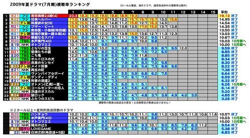 2009視聴率7-10-16.jpeg