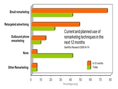 Retargeting market growth 2009