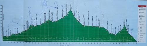 perfil trekking Annapurna