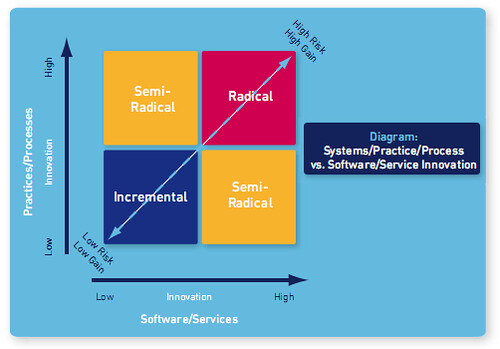 jisc innovation matrix
