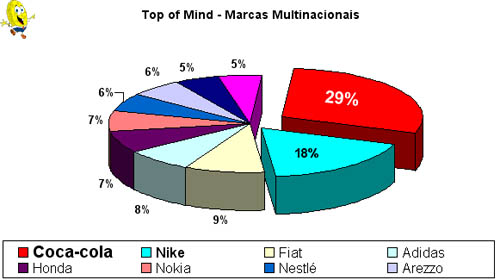 Top of Mind - Marcas Multinacionais