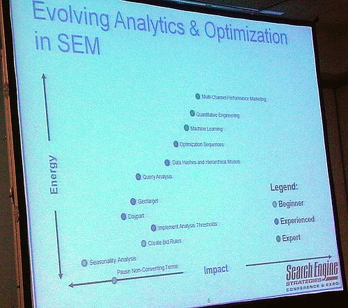 slide from The Quest for Perfect Information: How Network Intelligence is Transforming Search at SES Chicago 2009