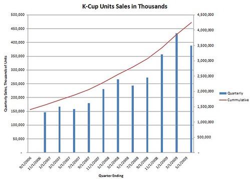 Gross Sales Of Coffee K Cups