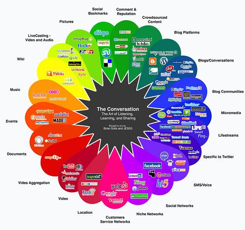 complex social map