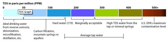ukuran tds untuk air minum