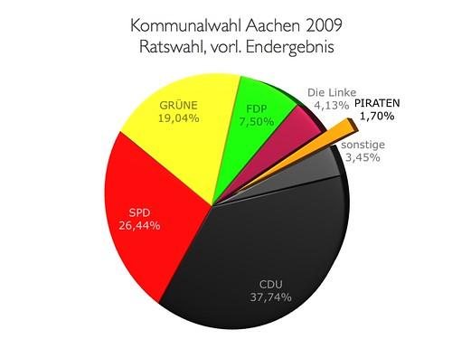 vorl. Endergebnis Ratswahl Aachen