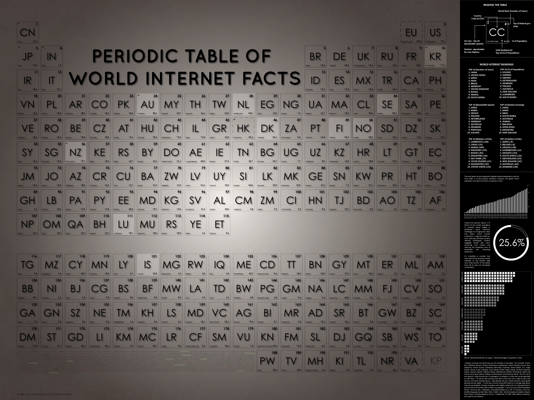 Periodic table st eutychus there have been a bunch of awesome periodic tables created for the internet this one is created about the internet heres the big version on flickr gamestrikefo Image collections