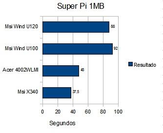 superpi1mb