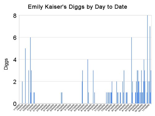 Emily Kaiser's Diggs by Day to Date