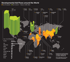 How Developmental Aid Flows Around The Globe (Gabriel Gianordoli) Tags: