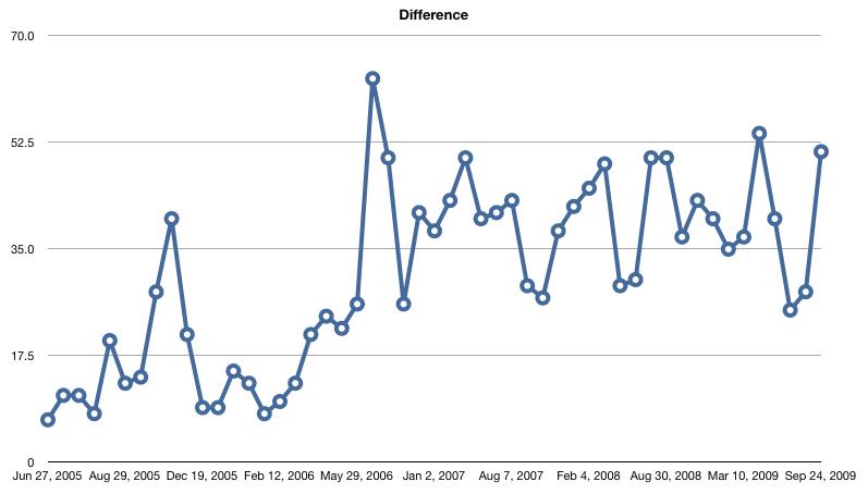 Last.fm Milestones — Differences