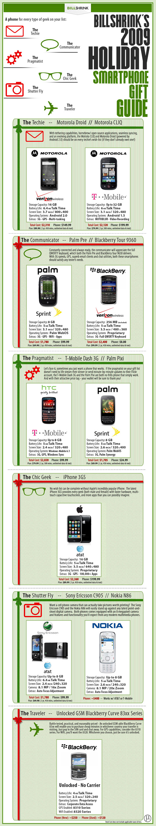 The 2009 Holiday Smartphone Gift Guide