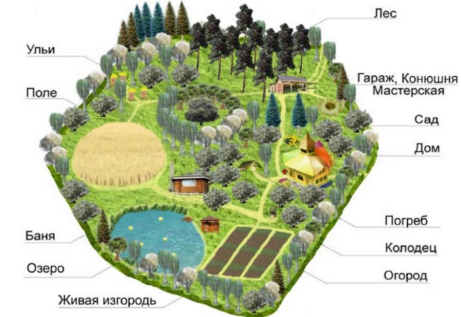 Иллюстрация к законопроекту О родовых поместьях