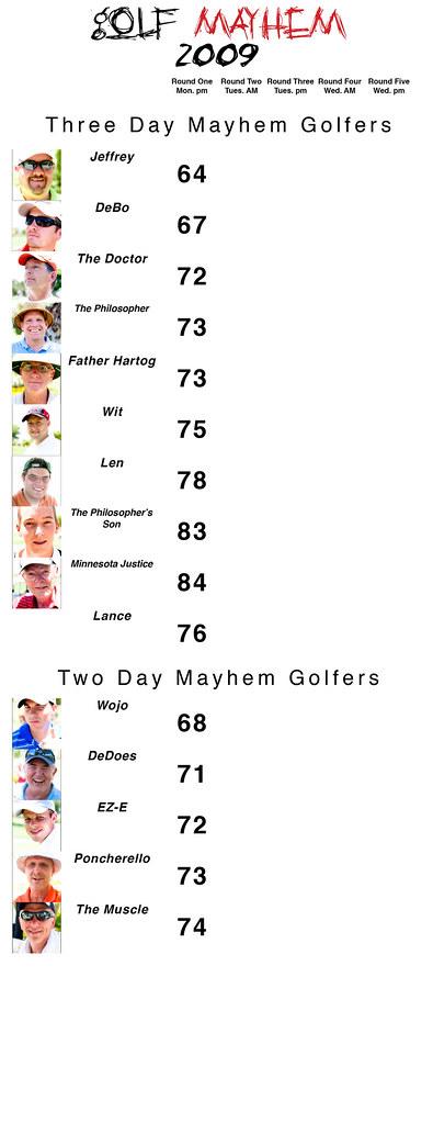 Mayhem '09 Scores