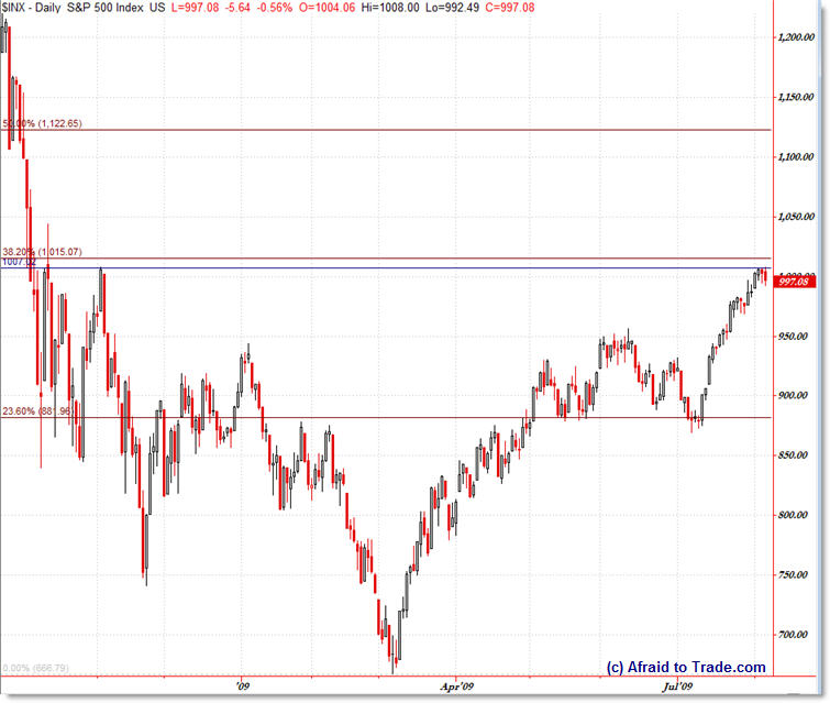 SP500 faces critical resistance