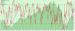 NYSE %ma50 24-12-2009 (JoseAnt_) Tags: ma nya