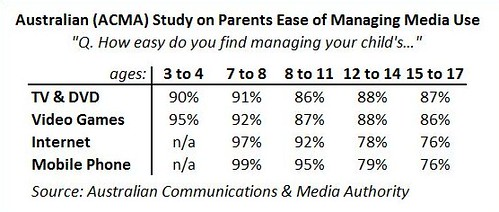 Australian ACMA parents ease of use survey