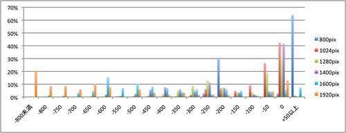 解像度とブラウザ幅実測差(pix)を訪問数割合で