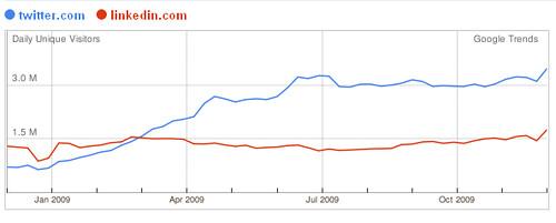 Twitter Global Traffic Stats 2009