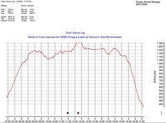 Fichier Suunto altitudes/horaires de la traversée Giannuccio - Vignalella