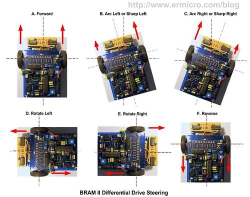 BRAM II LFR 01