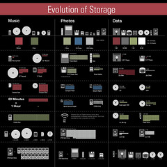 Infographic Version 3.0 (Curtiss Spontelli) Tags: technology evolution storage infograph