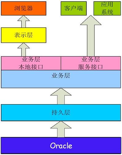 三层结构2
