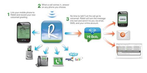 Ribbit Mobile
