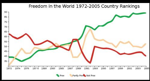 liberté dans le monde
