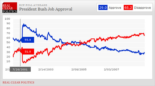 Bush Approval Ratings, 7/28/01: 55.8%