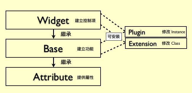 yui-component