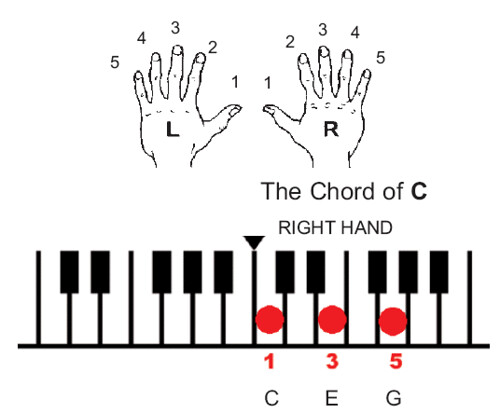 Play Piano Using Chords Tut Share Your Tips And Concerns Too